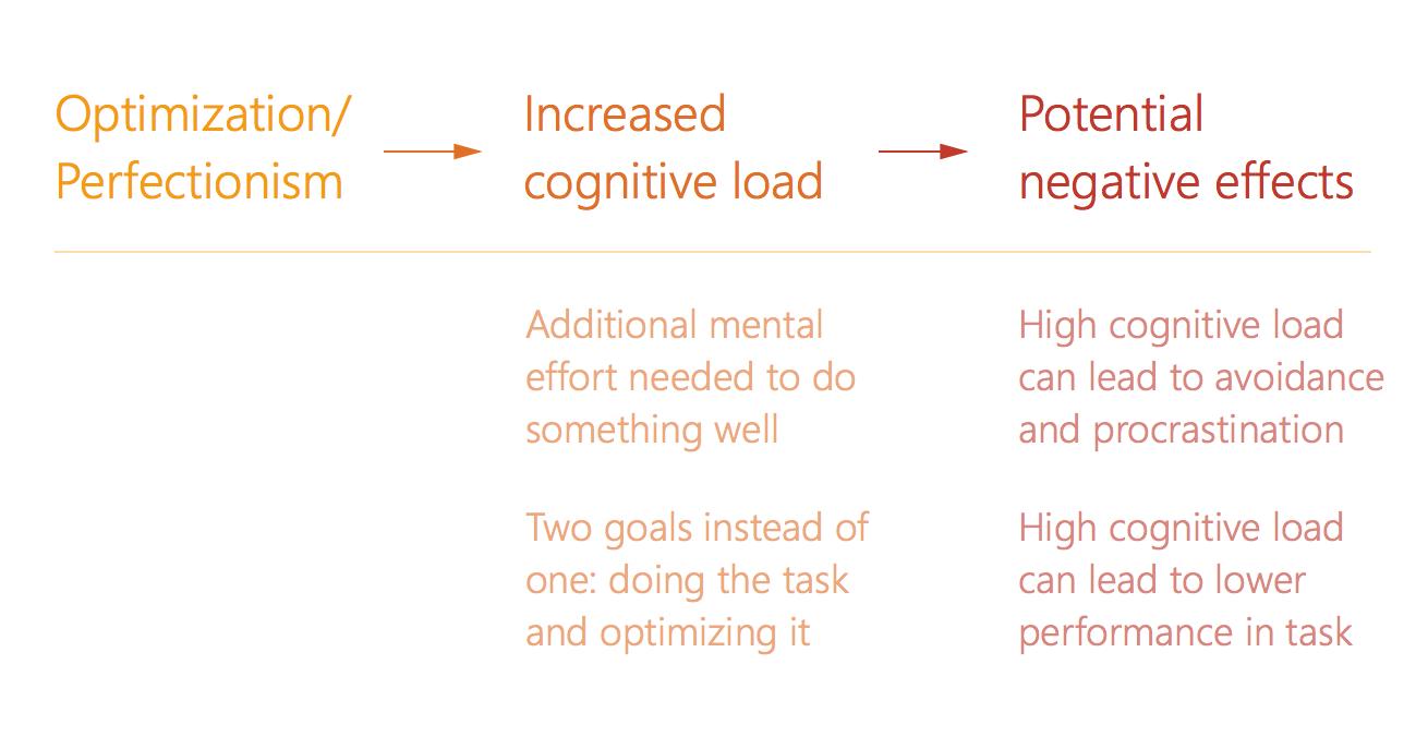Optimization - Cognitive Load Tradeoff Chart